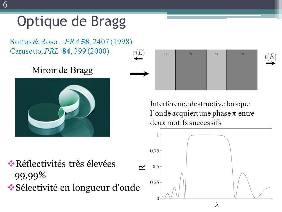 Optique de Bragg Réflectivités très élevées 99,99% Sélectivité en longueur donde Miroir de Bragg R Interférence destructive lorsque londe acquiert une