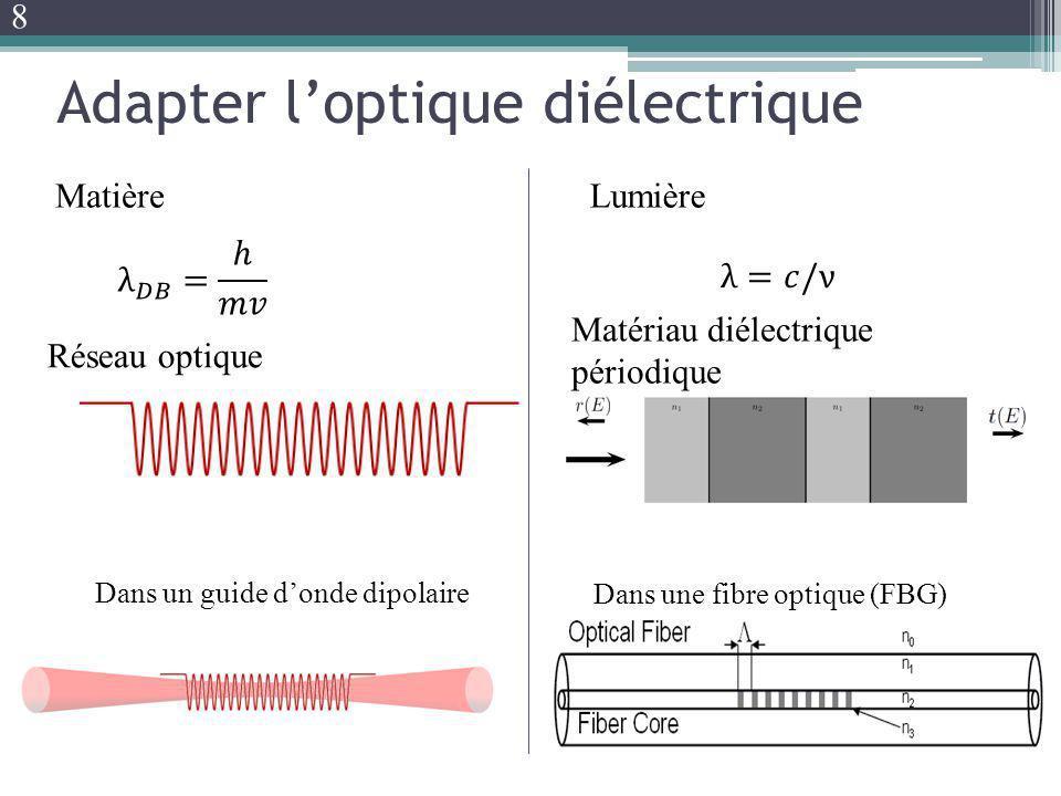 Dans une fibre optique (FBG) Matériau diélectrique périodique Réseau optique Dans un guide donde dipolaire Adapter loptique diélectrique LumièreMatièr