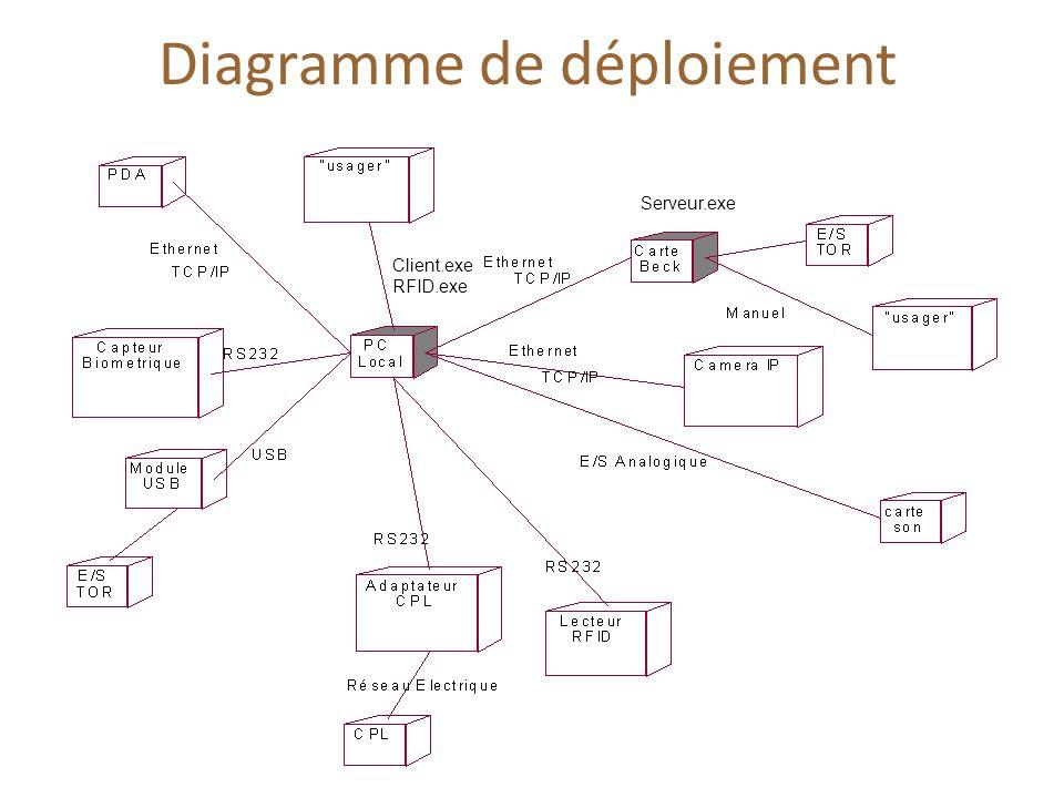 Diagramme de déploiement Client.exe RFID.exe Serveur.exe