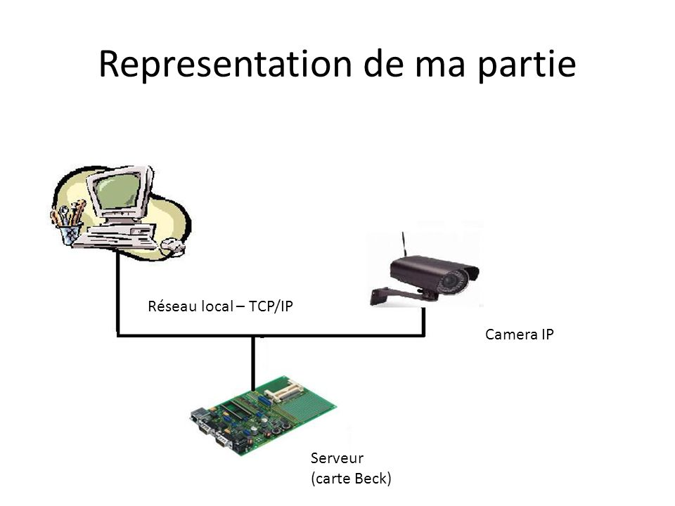 Representation de ma partie Serveur (carte Beck) Réseau local – TCP/IP Camera IP
