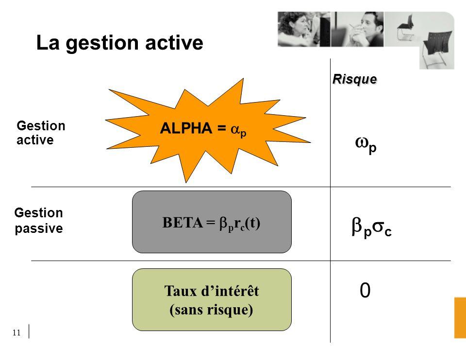 11 La gestion active Gestion active BETA = p r c (t) ALPHA = p Gestion passive p Risque p c Taux dintérêt (sans risque) 0