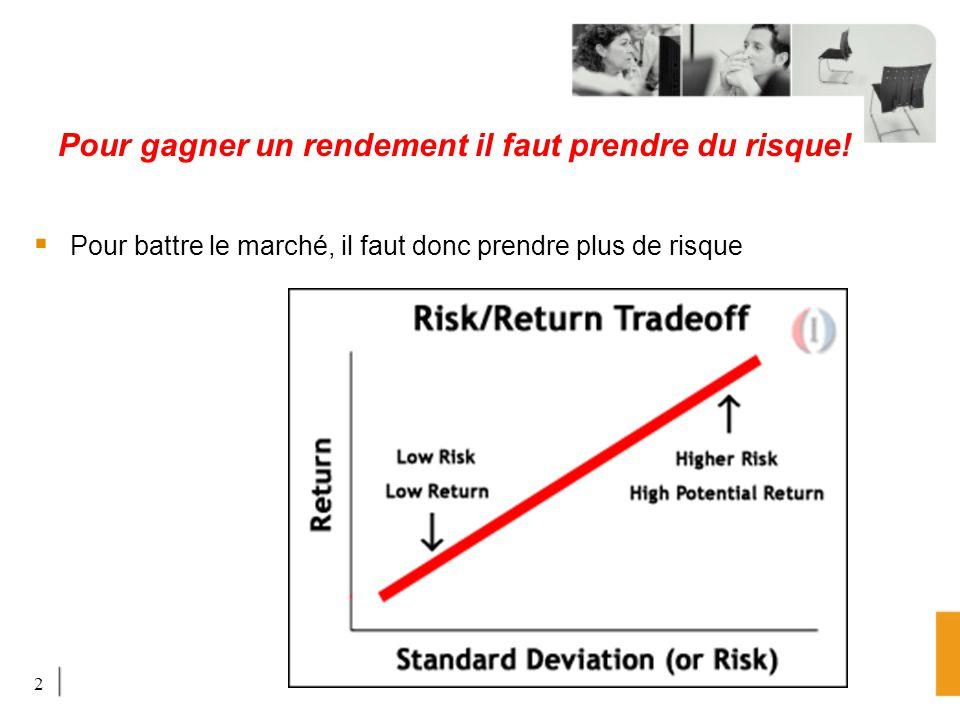 2 Pour gagner un rendement il faut prendre du risque! Pour battre le marché, il faut donc prendre plus de risque