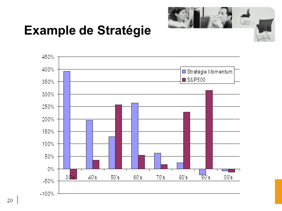 20 Example de Stratégie