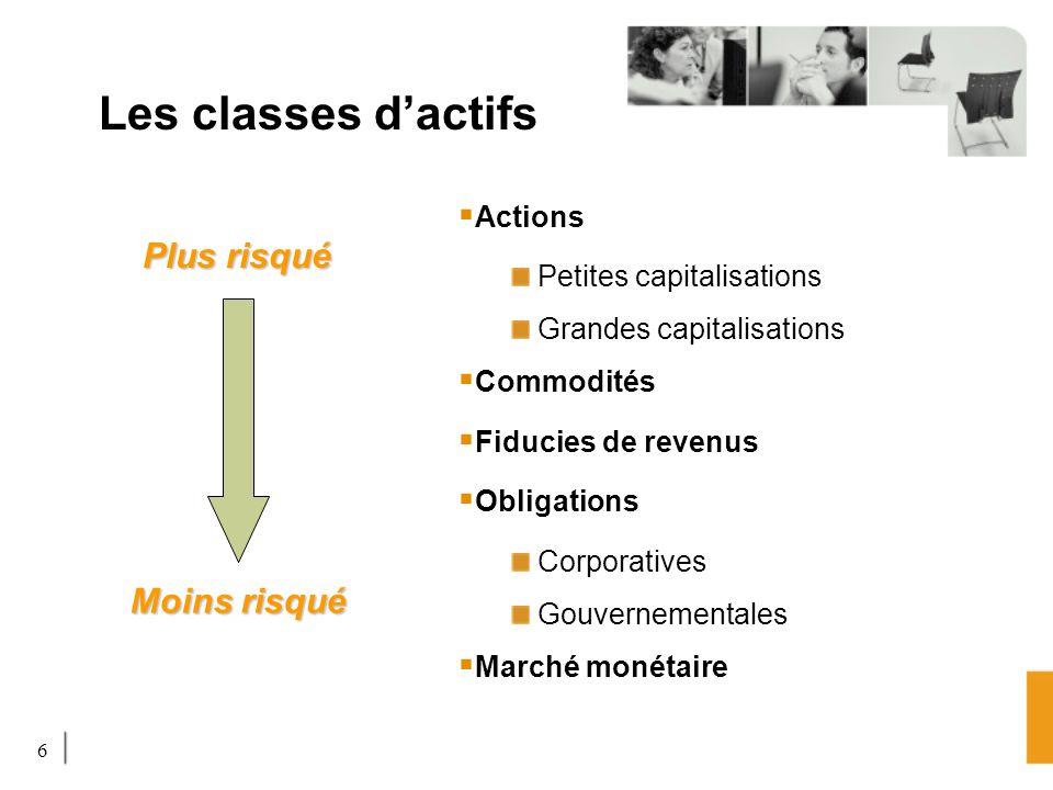 6 Les classes dactifs Actions Petites capitalisations Grandes capitalisations Commodités Fiducies de revenus Obligations Corporatives Gouvernementales