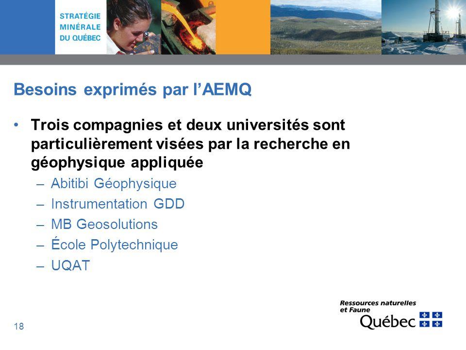 18 Besoins exprimés par lAEMQ Trois compagnies et deux universités sont particulièrement visées par la recherche en géophysique appliquée –Abitibi Géo