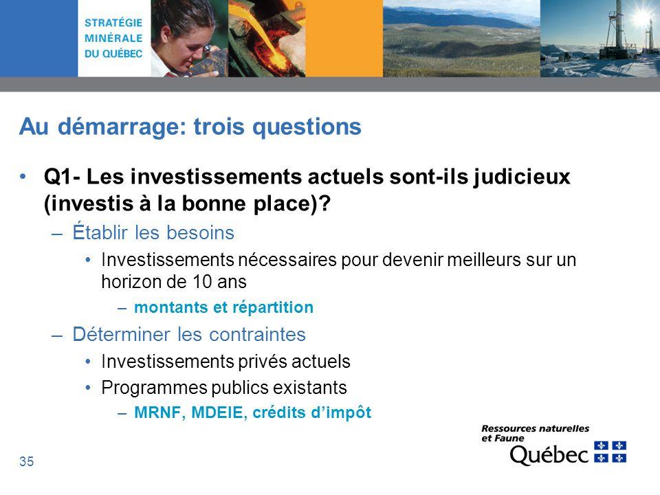 35 Au démarrage: trois questions Q1- Les investissements actuels sont-ils judicieux (investis à la bonne place)? –Établir les besoins Investissements