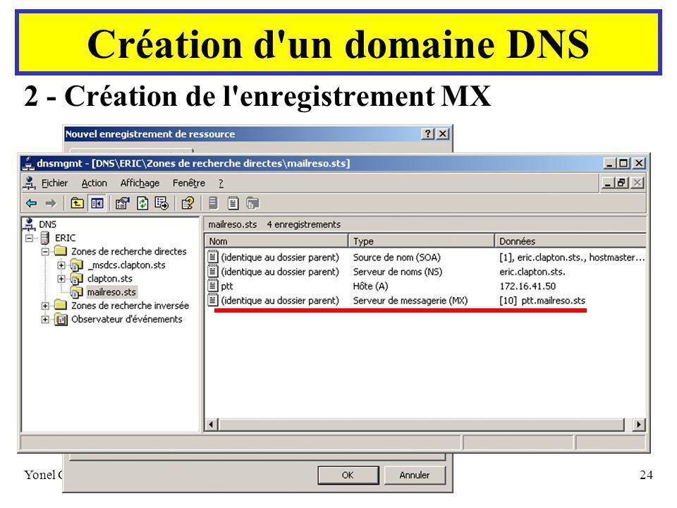 Yonel GRUSSON24 2 - Création de l enregistrement MX Création d un domaine DNS Choisir l enregistrement A correspondant au serveur SMTP
