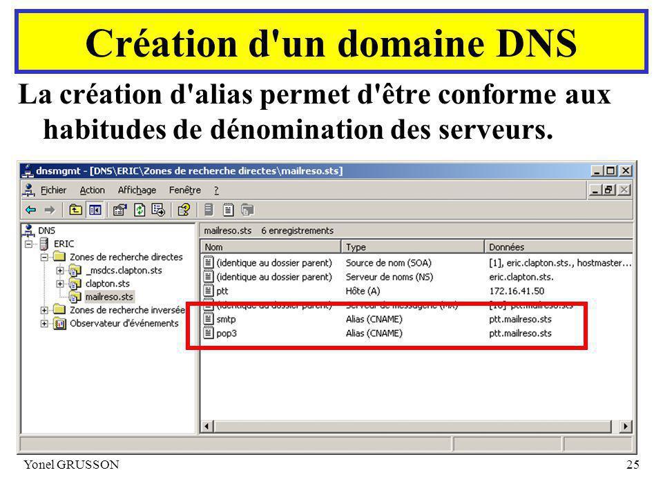 Yonel GRUSSON25 La création d alias permet d être conforme aux habitudes de dénomination des serveurs.