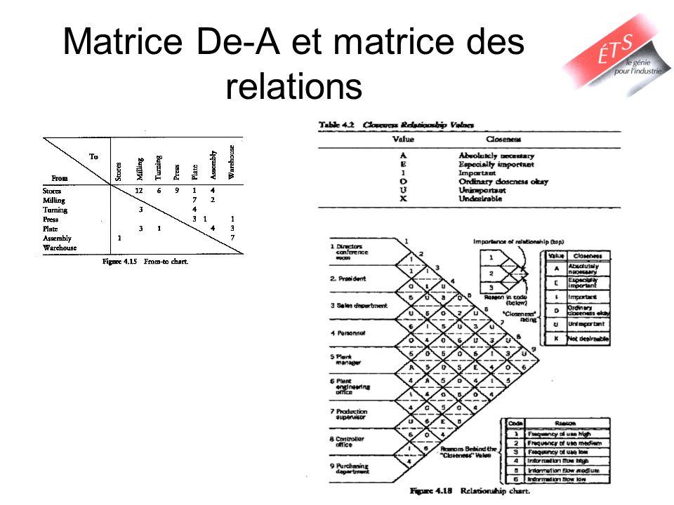 Matrice De-A et matrice des relations