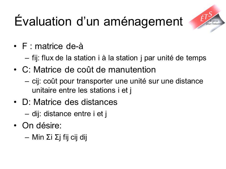 Évaluation dun aménagement F : matrice de-à –fij: flux de la station i à la station j par unité de temps C: Matrice de coût de manutention –cij: coût