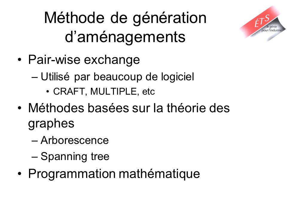 Méthode de génération daménagements Pair-wise exchange –Utilisé par beaucoup de logiciel CRAFT, MULTIPLE, etc Méthodes basées sur la théorie des graph