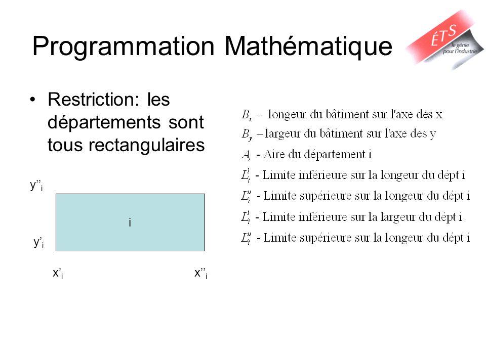 Programmation Mathématique Restriction: les départements sont tous rectangulaires i xixi xixi yiyi yiyi