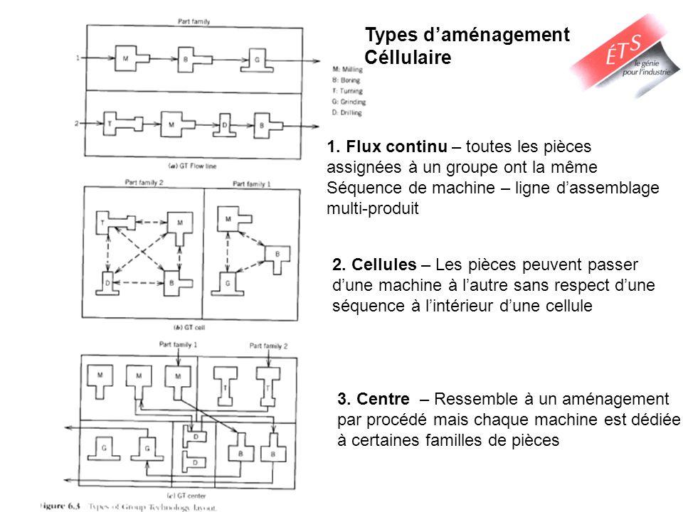 Types daménagement Céllulaire 1. Flux continu – toutes les pièces assignées à un groupe ont la même Séquence de machine – ligne dassemblage multi-prod