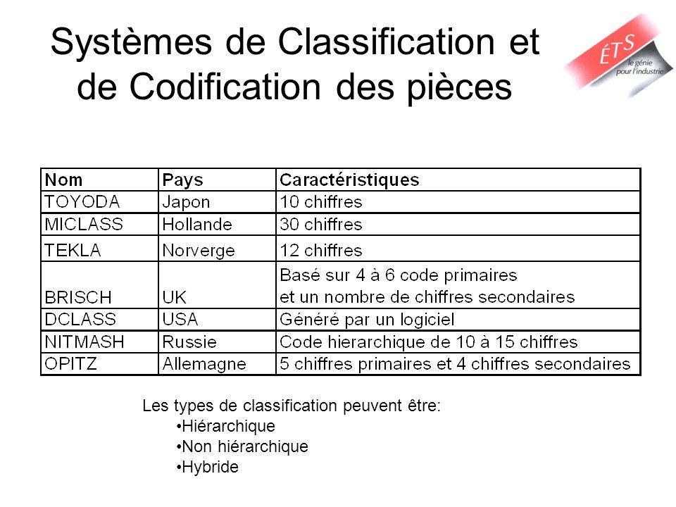 Systèmes de Classification et de Codification des pièces Les types de classification peuvent être: Hiérarchique Non hiérarchique Hybride