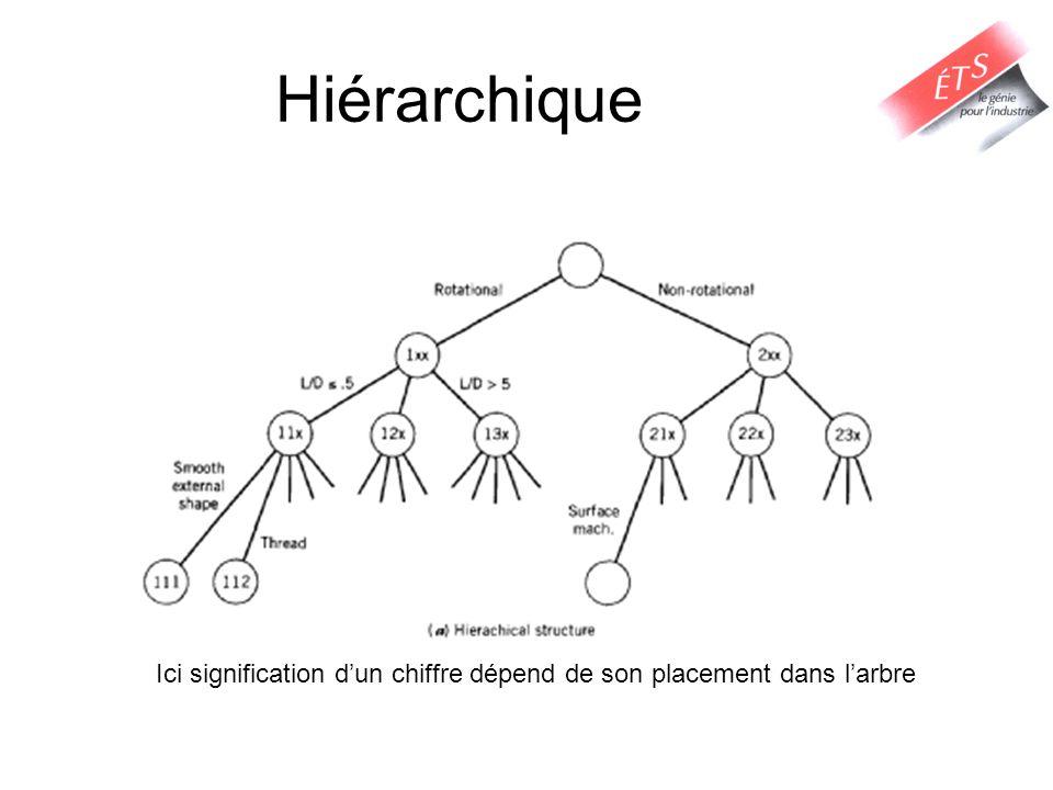 Hiérarchique Ici signification dun chiffre dépend de son placement dans larbre