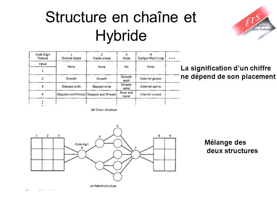 Structure en chaîne et Hybride La signification dun chiffre ne dépend de son placement Mélange des deux structures