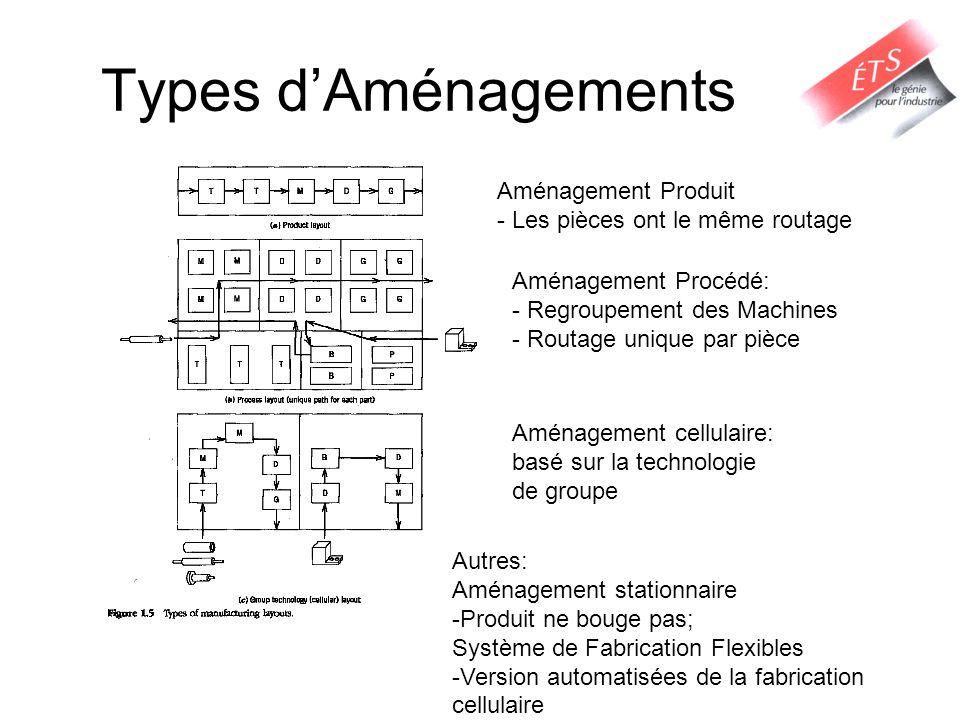 Types dAménagements Aménagement Produit - Les pièces ont le même routage Aménagement Procédé: - Regroupement des Machines - Routage unique par pièce A