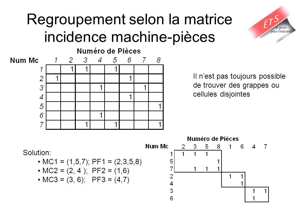 Regroupement selon la matrice incidence machine-pièces Solution: MC1 = (1,5,7); PF1 = (2,3,5,8) MC2 = (2, 4 ); PF2 = (1,6) MC3 = (3, 6); PF3 = (4,7) I