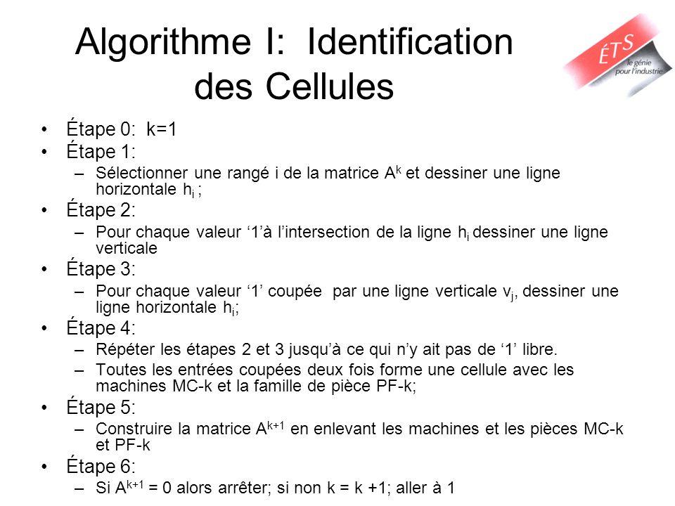 Algorithme I: Identification des Cellules Étape 0: k=1 Étape 1: –Sélectionner une rangé i de la matrice A k et dessiner une ligne horizontale h i ; Ét