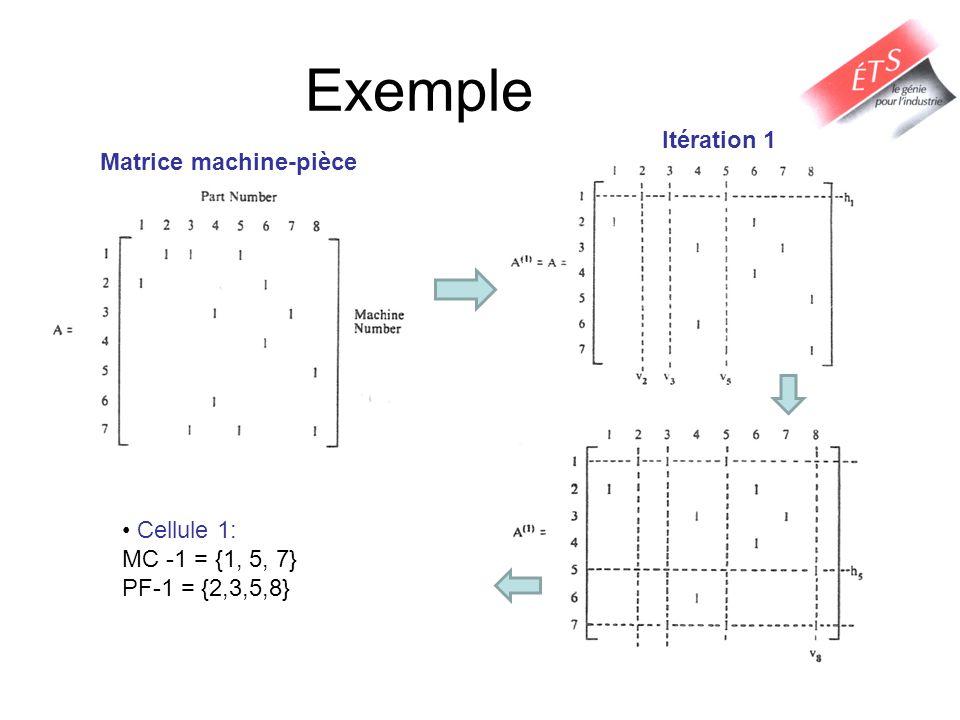 Exemple Matrice machine-pièce Cellule 1: MC -1 = {1, 5, 7} PF-1 = {2,3,5,8} Itération 1