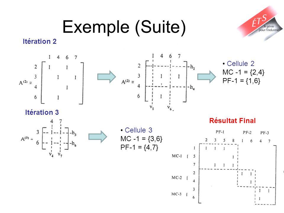 Exemple (Suite) Itération 2 Cellule 2 MC -1 = {2,4} PF-1 = {1,6} Itération 3 Cellule 3 MC -1 = {3,6} PF-1 = {4,7} Résultat Final
