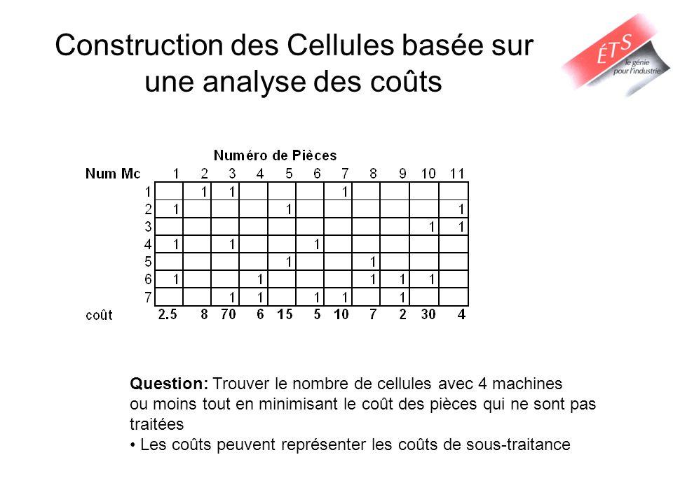 Construction des Cellules basée sur une analyse des coûts Question: Trouver le nombre de cellules avec 4 machines ou moins tout en minimisant le coût