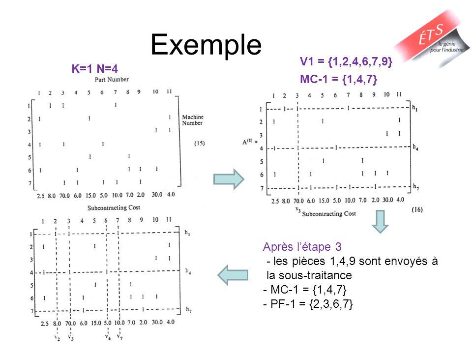 Exemple K=1 N=4 V1 = {1,2,4,6,7,9} MC-1 = {1,4,7} Après létape 3 - les pièces 1,4,9 sont envoyés à la sous-traitance - MC-1 = {1,4,7} - PF-1 = {2,3,6,