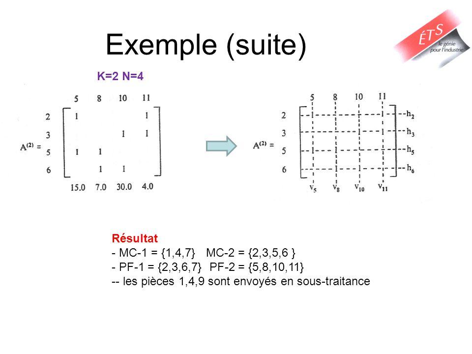 Exemple (suite) K=2 N=4 Résultat - MC-1 = {1,4,7}MC-2 = {2,3,5,6 } - PF-1 = {2,3,6,7} PF-2 = {5,8,10,11} -- les pièces 1,4,9 sont envoyés en sous-trai