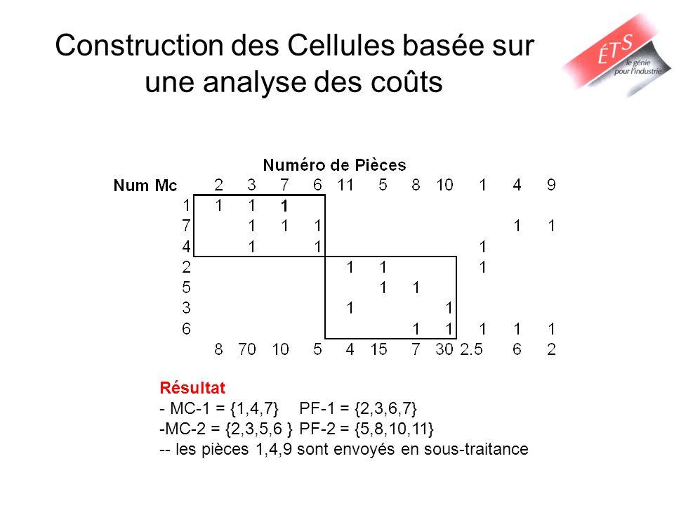 Construction des Cellules basée sur une analyse des coûts Résultat - MC-1 = {1,4,7} PF-1 = {2,3,6,7} -MC-2 = {2,3,5,6 } PF-2 = {5,8,10,11} -- les pièc