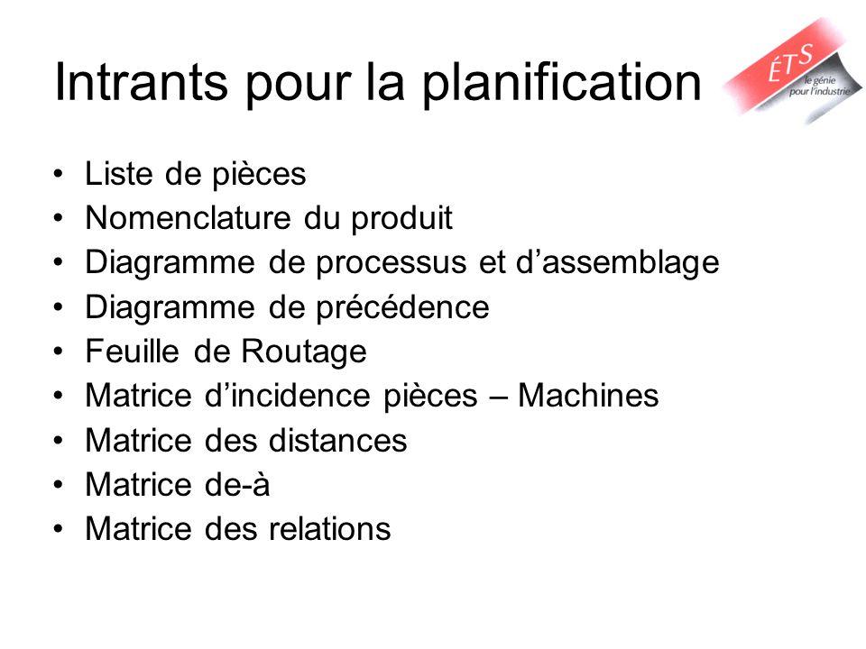 Intrants pour la planification Liste de pièces Nomenclature du produit Diagramme de processus et dassemblage Diagramme de précédence Feuille de Routag