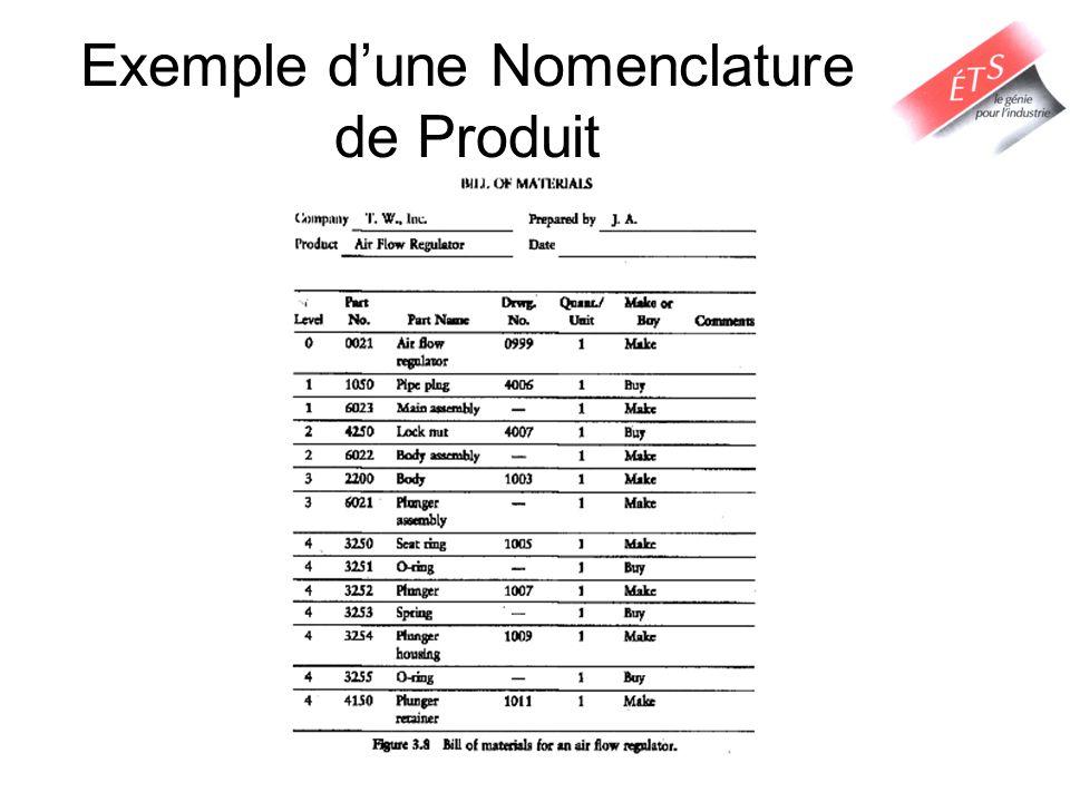 Exemple dune Nomenclature de Produit
