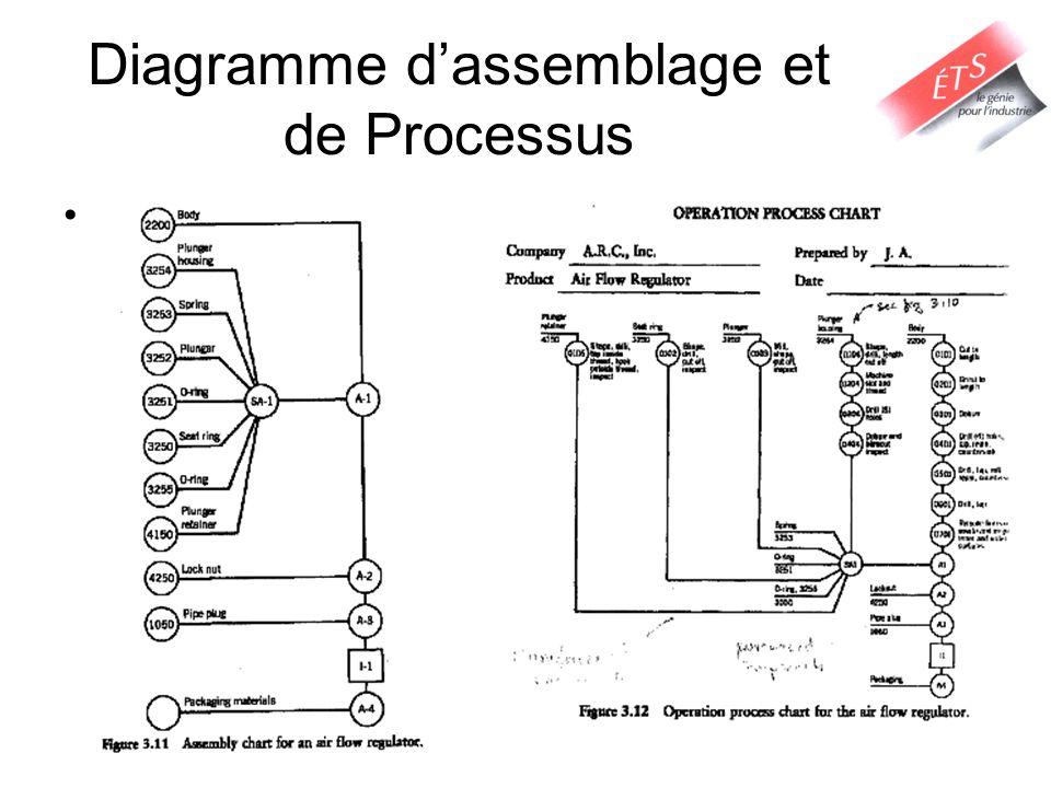 Diagramme dassemblage et de Processus