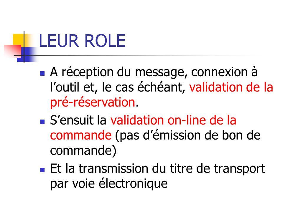 LEUR ROLE A réception du message, connexion à loutil et, le cas échéant, validation de la pré-réservation. Sensuit la validation on-line de la command