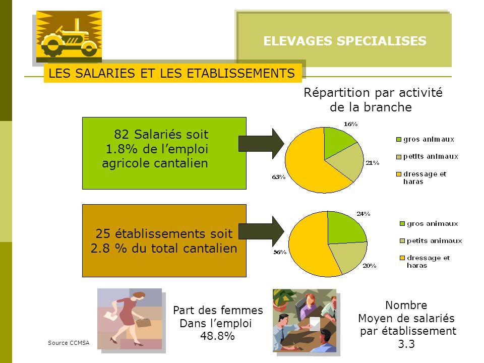 ELEVAGES SPECIALISES Source CCMSA 82 Salariés soit 1.8% de lemploi agricole cantalien Part des femmes Dans lemploi 48.8% 25 établissements soit 2.8 %