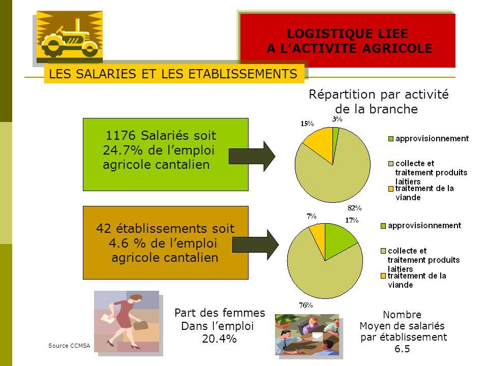 LOGISTIQUE LIEE A LACTIVITE AGRICOLE Source CCMSA 1176 Salariés soit 24.7% de lemploi agricole cantalien Part des femmes Dans lemploi 20.4% 42 établissements soit 4.6 % de lemploi agricole cantalien LES SALARIES ET LES ETABLISSEMENTS Répartition par activité de la branche Nombre Moyen de salariés par établissement 6.5