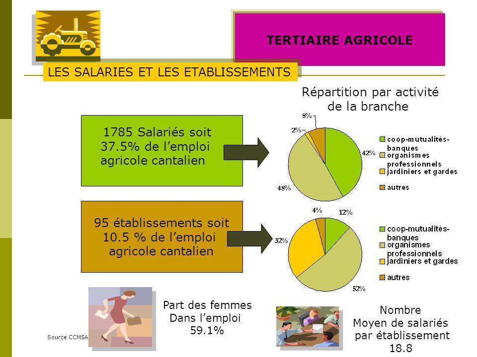 TERTIAIRE AGRICOLE Source CCMSA 1785 Salariés soit 37.5% de lemploi agricole cantalien Part des femmes Dans lemploi 59.1% 95 établissements soit 10.5 % de lemploi agricole cantalien LES SALARIES ET LES ETABLISSEMENTS Répartition par activité de la branche Nombre Moyen de salariés par établissement 18.8