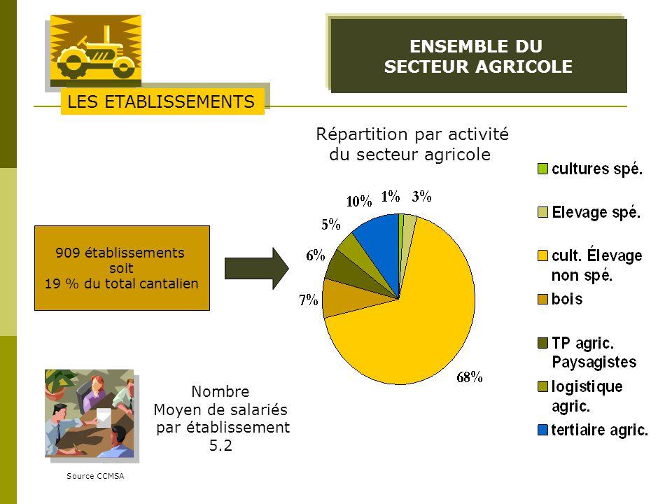 ENSEMBLE DU SECTEUR AGRICOLE Source CCMSA 909 établissements soit 19 % du total cantalien LES ETABLISSEMENTS Répartition par activité du secteur agric