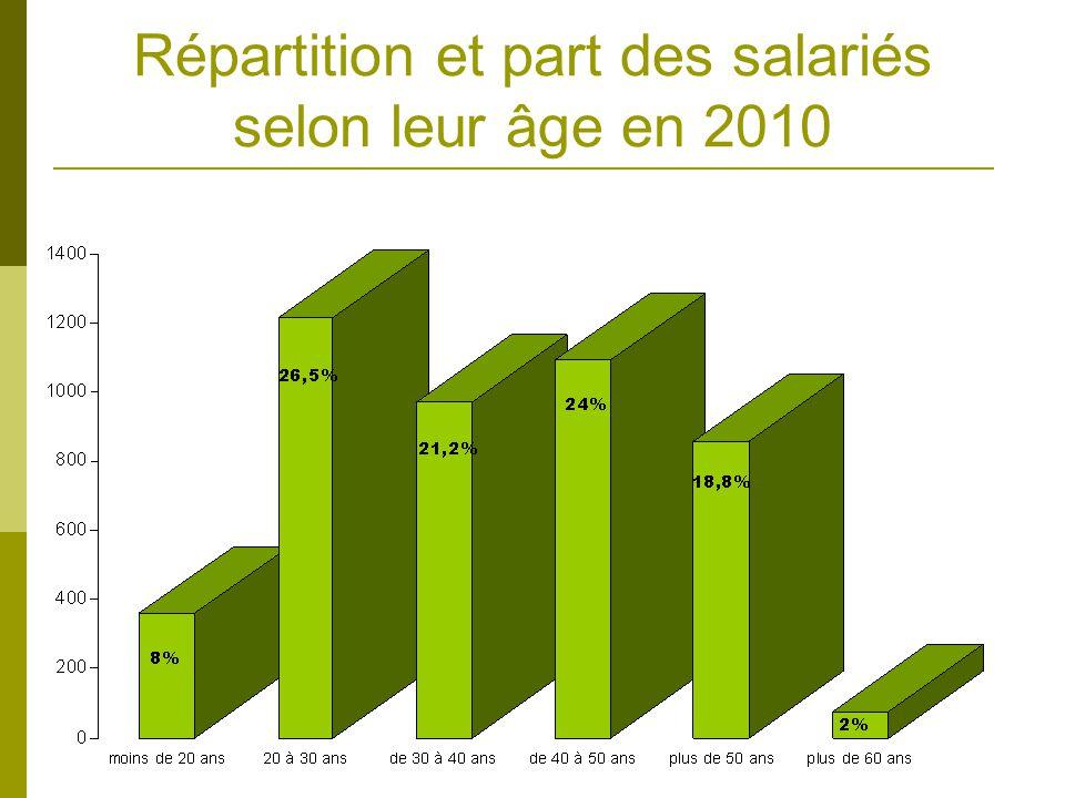 Répartition et part des salariés selon leur âge en 2010