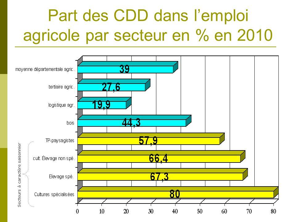 Part des CDD dans lemploi agricole par secteur en % en 2010 Secteurs à caractère saisonnier