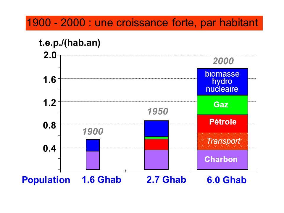 0.4 0.8 1.2 1.6 1.6 Ghab2.7 Ghab 6.0 Ghab 2.0 Population t.e.p./(hab.an) 1900 1950 biomasse hydro nucleaire Pétrole 2000 Transport Gaz Charbon 1900 - 2000 : une croissance forte, par habitant