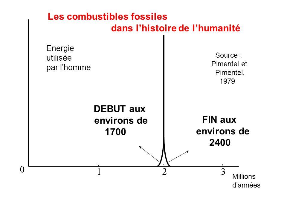 0 123 Energie utilisée par lhomme DEBUT aux environs de 1700 FIN aux environs de 2400 Source : Pimentel et Pimentel, 1979 Millions dannées Les combustibles fossiles dans lhistoire de lhumanité