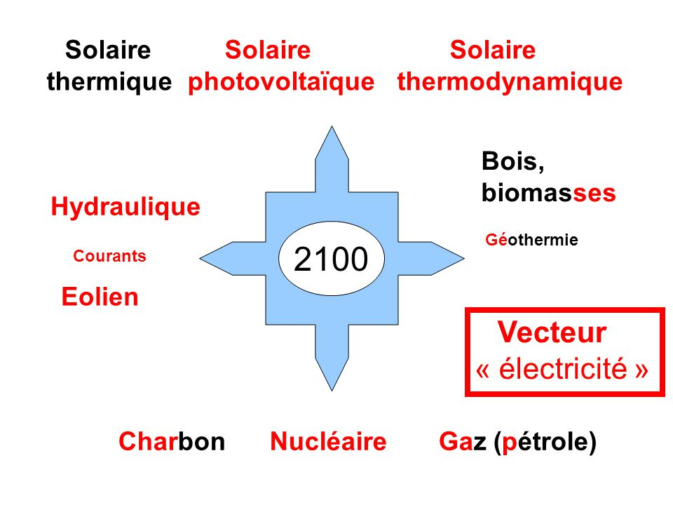 Solaire Solaire Solaire thermique photovoltaïque thermodynamique Hydraulique Eolien Charbon Nucléaire Gaz (pétrole) Géothermie Courants Bois, biomasses 2100 Vecteur « électricité »