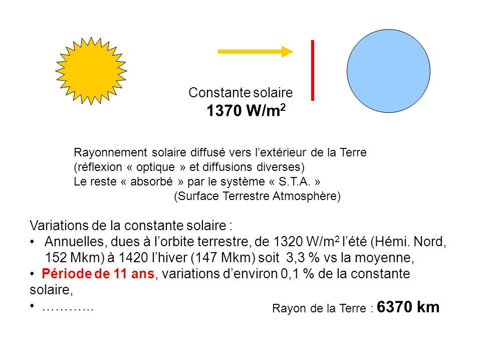 Constante solaire 1370 W/m 2 Rayonnement solaire diffusé vers lextérieur de la Terre (réflexion « optique » et diffusions diverses) Le reste « absorbé » par le système « S.T.A.