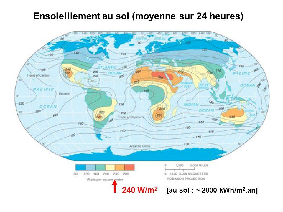 240 W/m 2 Ensoleillement au sol (moyenne sur 24 heures) [au sol : ~ 2000 kWh/m 2.an]