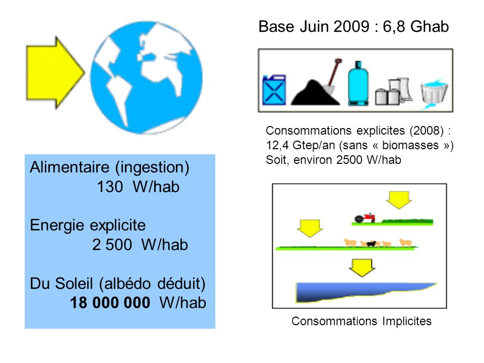 Alimentaire (ingestion) 130 W/hab Energie explicite 2 500 W/hab Du Soleil (albédo déduit) 18 000 000 W/hab Base Juin 2009 : 6,8 Ghab Consommations explicites (2008) : 12,4 Gtep/an (sans « biomasses ») Soit, environ 2500 W/hab Consommations Implicites