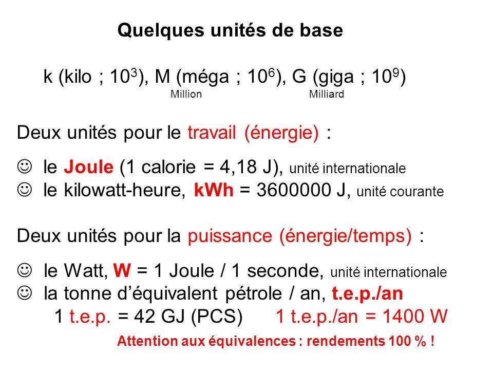 Quelques unités de base k (kilo ; 10 3 ), M (méga ; 10 6 ), G (giga ; 10 9 ) Million Milliard Deux unités pour le travail (énergie) : le Joule (1 calorie = 4,18 J), unité internationale le kilowatt-heure, kWh = 3600000 J, unité courante Deux unités pour la puissance (énergie/temps) : le Watt, W = 1 Joule / 1 seconde, unité internationale la tonne déquivalent pétrole / an, t.e.p./an 1 t.e.p.