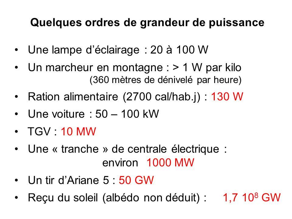Quelques ordres de grandeur de puissance Une lampe déclairage : 20 à 100 W Un marcheur en montagne : > 1 W par kilo (360 mètres de dénivelé par heure) Ration alimentaire (2700 cal/hab.j) : 130 W Une voiture : 50 – 100 kW TGV : 10 MW Une « tranche » de centrale électrique : environ 1000 MW Un tir dAriane 5 : 50 GW Reçu du soleil (albédo non déduit) : 1,7 10 8 GW