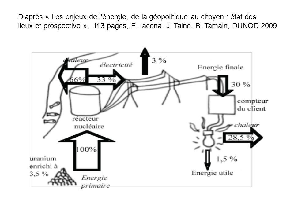 Daprès « Les enjeux de lénergie, de la géopolitique au citoyen : état des lieux et prospective », 113 pages, E.