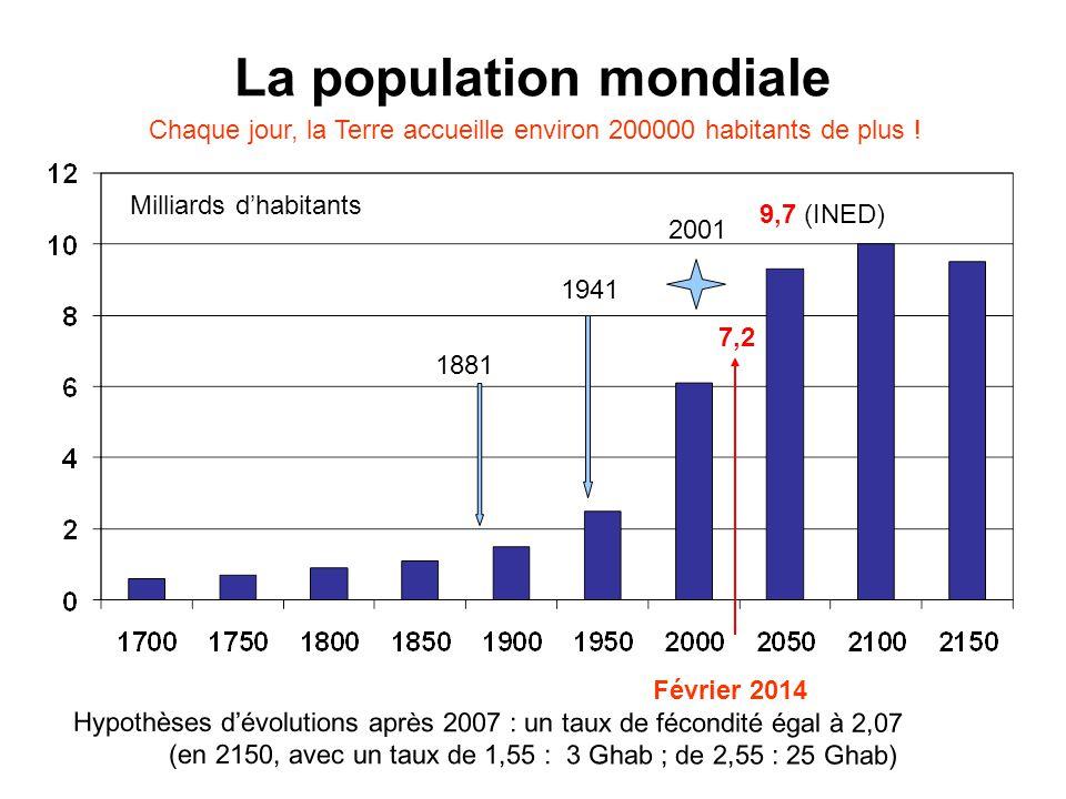 La population mondiale Hypothèses dévolutions après 2007 : un taux de fécondité égal à 2,07 (en 2150, avec un taux de 1,55 : 3 Ghab ; de 2,55 : 25 Ghab) Chaque jour, la Terre accueille environ 200000 habitants de plus .