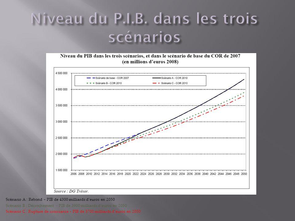 Scénario A : Rebond – PIB de 4300 milliards deuros en 2050 Scénario B : Décrochement - PIB de 3900 milliards deuros en 2050 Scénario C : Rupture de croissance – PIB de 3700 milliards deuros en 2050